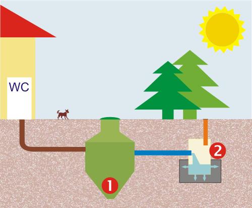 Montaż oczyszczalni grunt przepuszczalny, niski poziom wód gruntowych
